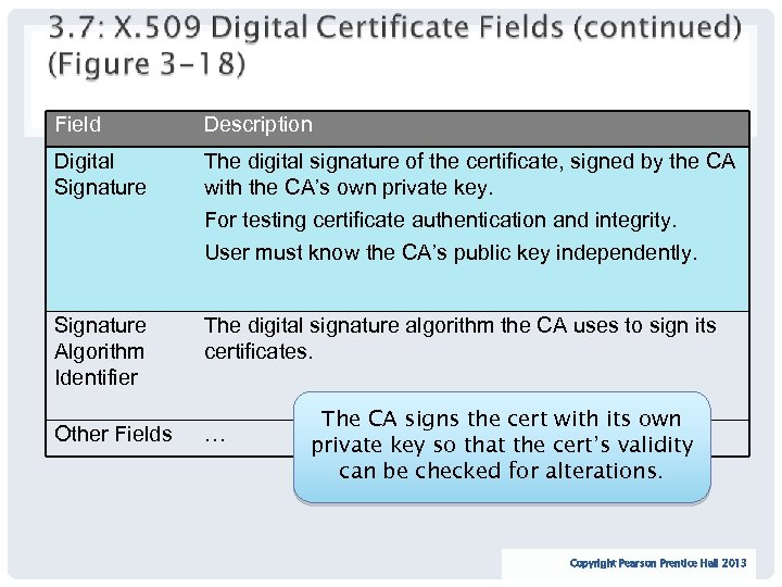 Field Description Digital Signature The digital signature of the certificate, signed by the CA