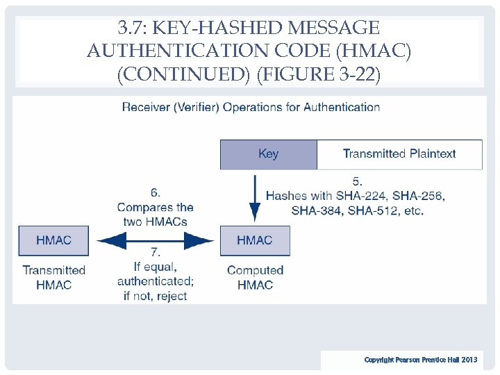 3. 7: KEY-HASHED MESSAGE AUTHENTICATION CODE (HMAC) (CONTINUED) (FIGURE 3 -22) 74 Copyright Pearson