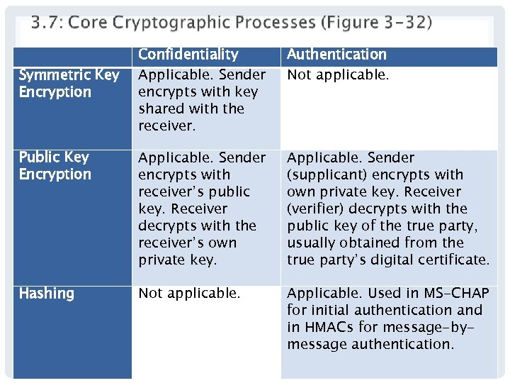 Confidentiality Applicable. Sender encrypts with key shared with the receiver. Authentication Not applicable. Public
