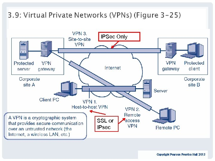 IPSec Only SSL or IPsec 86 Copyright Pearson Prentice Hall 2013