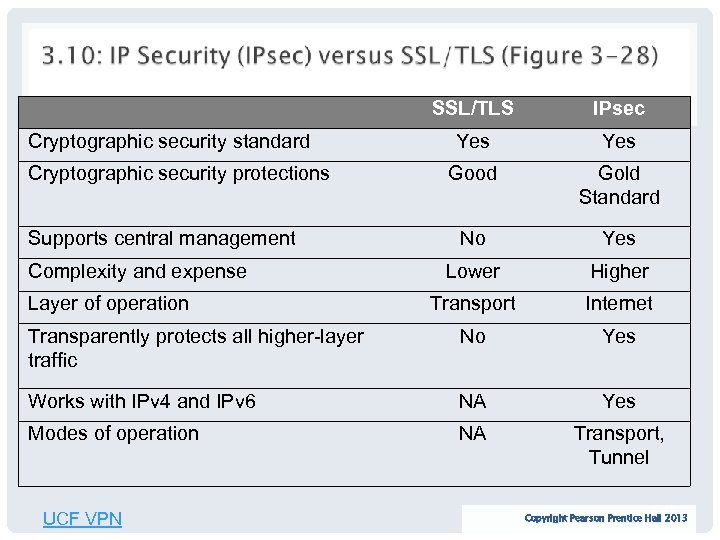 SSL/TLS IPsec Yes Good Gold Standard No Yes Lower Higher Transport Internet Transparently protects