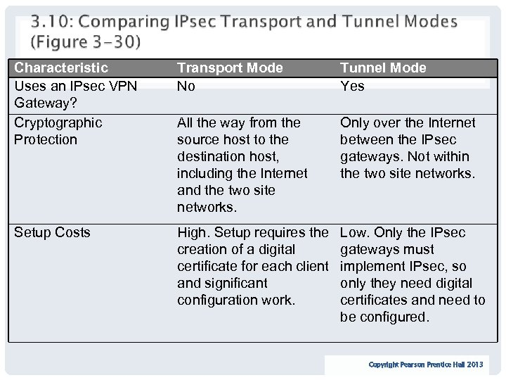 Characteristic Uses an IPsec VPN Gateway? Cryptographic Protection Transport Mode No Tunnel Mode Yes