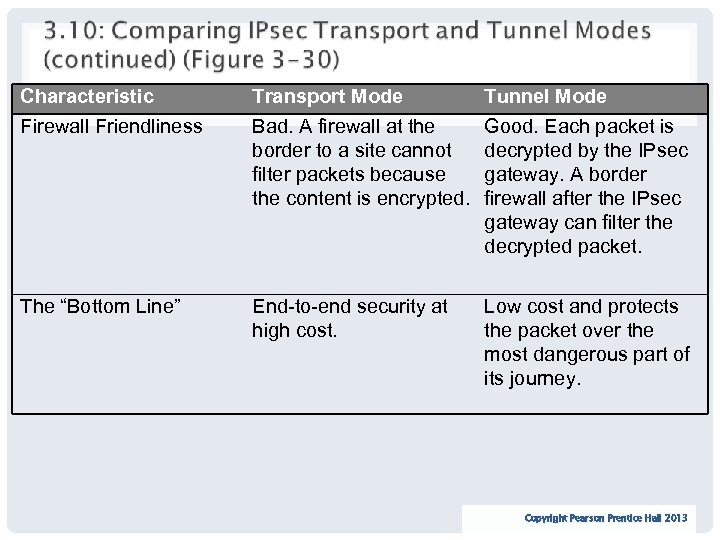 Characteristic Firewall Friendliness Transport Mode Bad. A firewall at the border to a site