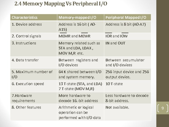 2. 4 Memory Mapping Vs Peripheral I/O Characteristics Memory-mapped I/O Peripheral Mapped I/O 1.
