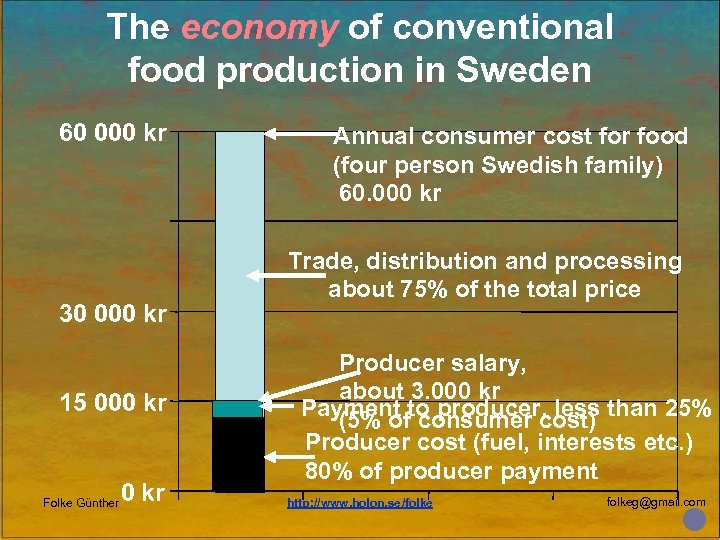 The economy of conventional food production in Sweden 60 000 kr 30 000 kr