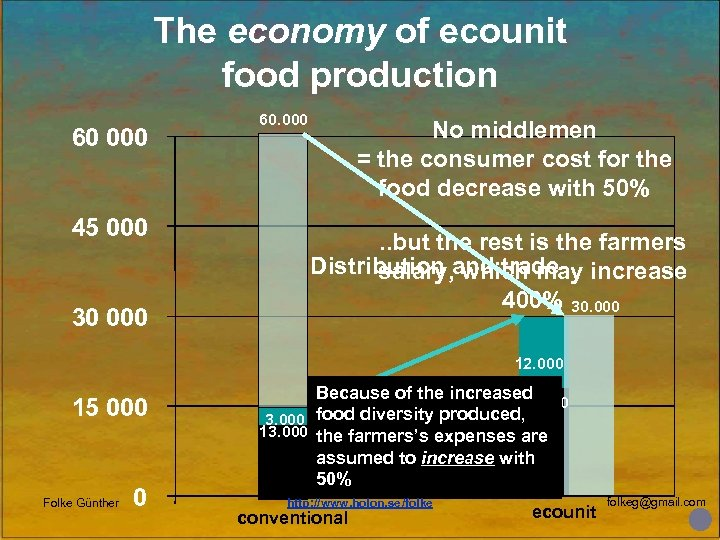 The economy of ecounit food production 60 000 45 000 30 000 60. 000