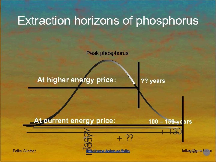 Extraction horizons of phosphorus Peak phosphorus At higher energy price: At current energy price: