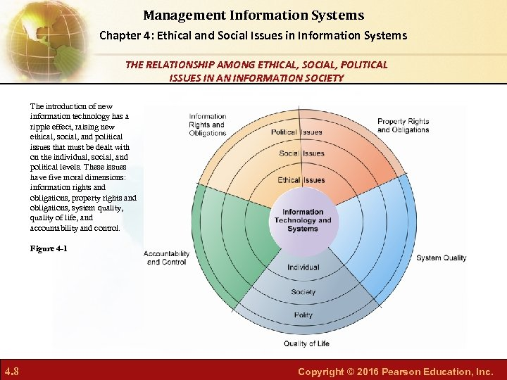 Management Information Systems Chapter 4: Ethical and Social Issues in Information Systems THE RELATIONSHIP