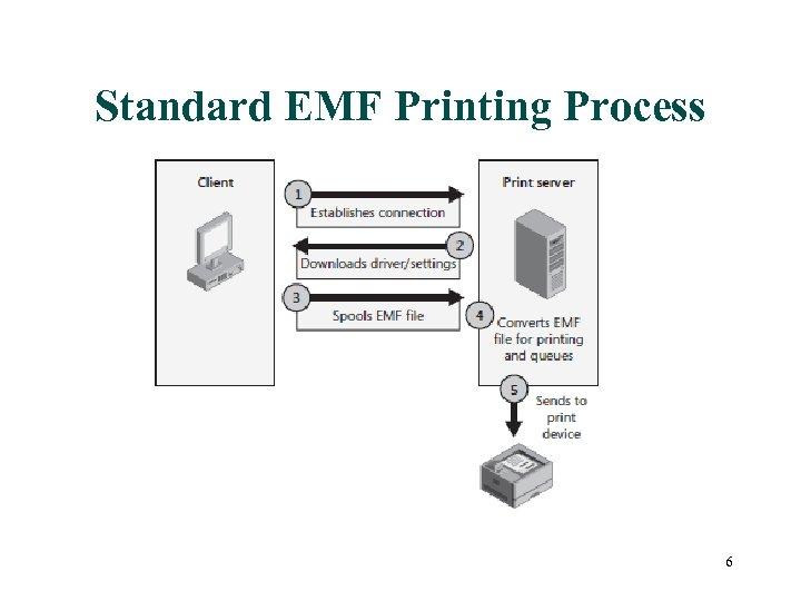Standard EMF Printing Process 6
