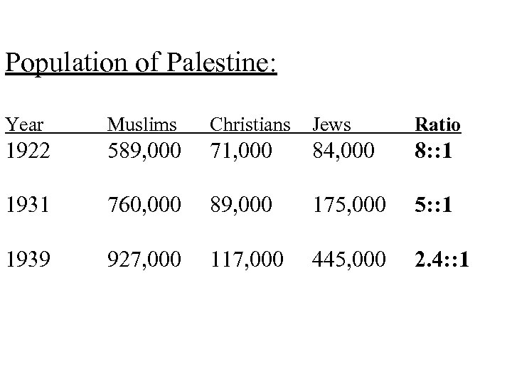 Population of Palestine: Year Muslims Christians Jews Ratio 1922 589, 000 71, 000 84,