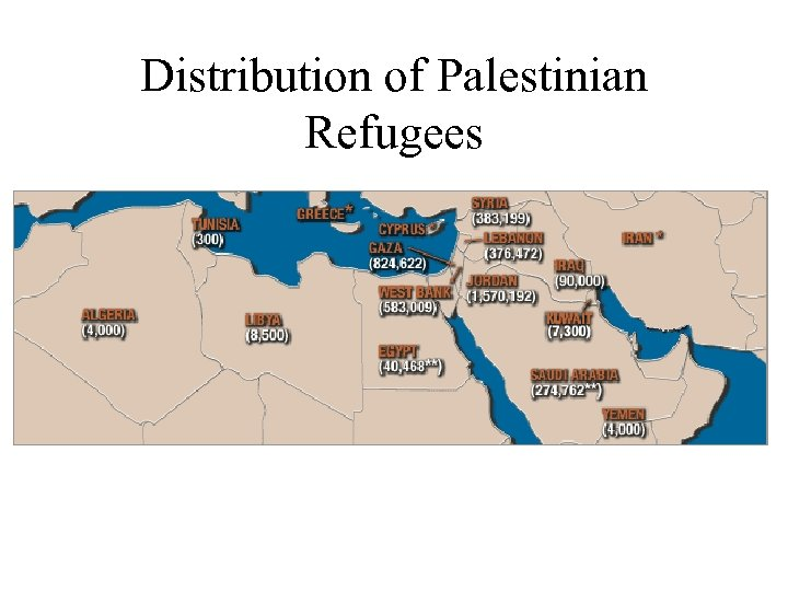 Distribution of Palestinian Refugees