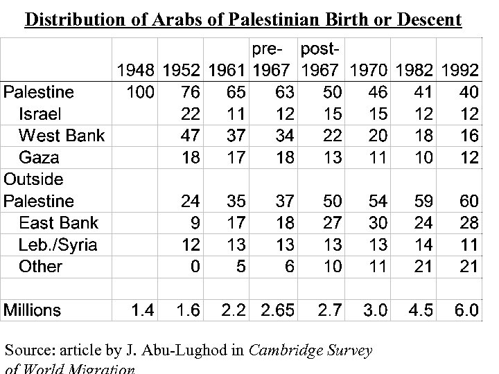 Distribution of Arabs of Palestinian Birth or Descent Source: article by J. Abu-Lughod in