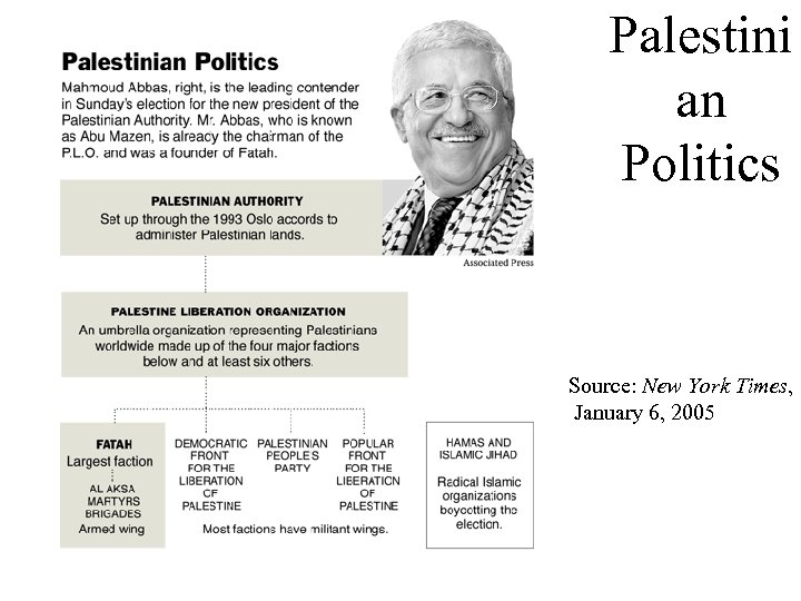 Palestini an Politics Source: New York Times, January 6, 2005