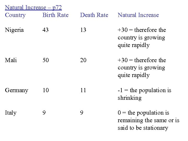 Natural Increase – p 72 Country Birth Rate Death Rate Natural Increase Nigeria 43