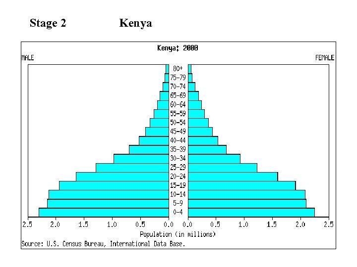 Stage 2 Kenya