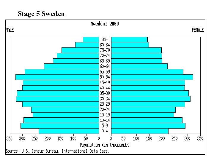 Stage 5 Sweden