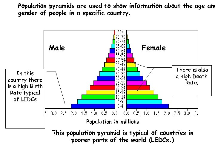 Population pyramids are used to show information about the age and gender of people