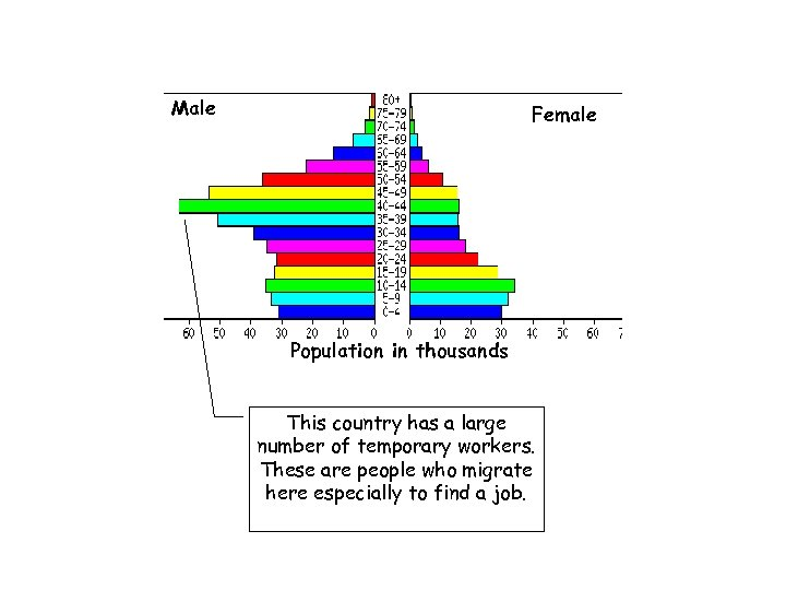 Male Female Population in thousands This country has a large number of temporary workers.
