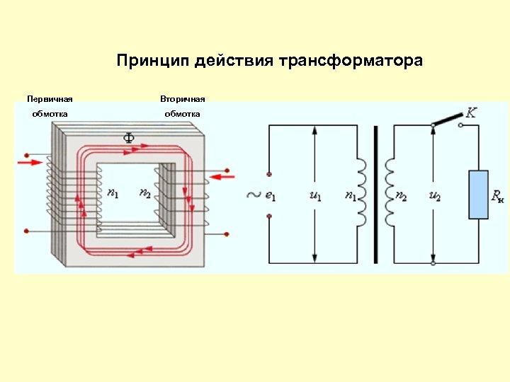 Принцип действия трансформатора Первичная Вторичная обмотка