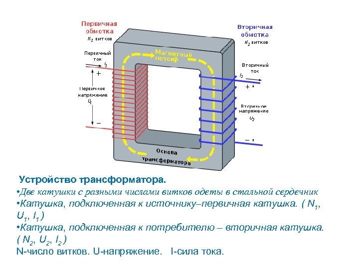 Устройство трансформатора. • Две катушки с разными числами витков одеты в стальной сердечник •