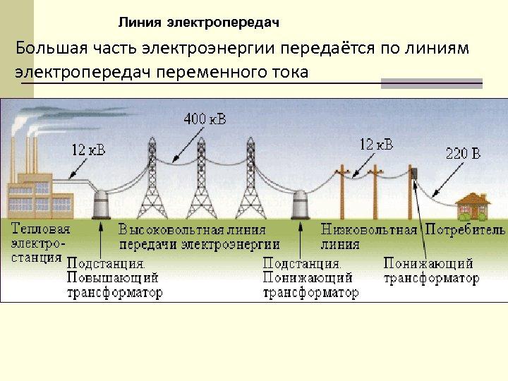 Линия электропередач Большая часть электроэнергии передаётся по линиям электропередач переменного тока
