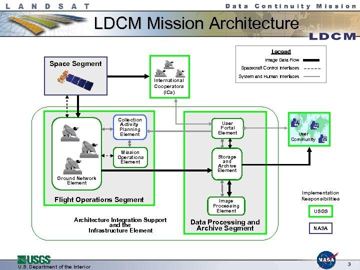 LDCM Mission Architecture Legend Image Data Flow Space Segment Spacecraft Control Interfaces System and