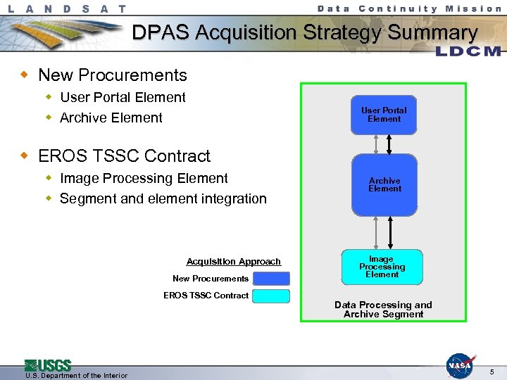DPAS Acquisition Strategy Summary w New Procurements w User Portal Element w Archive Element