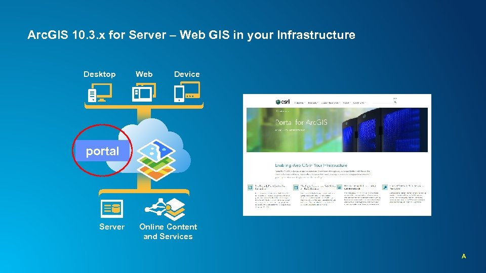Arc. GIS 10. 3. x for Server – Web GIS in your Infrastructure Desktop