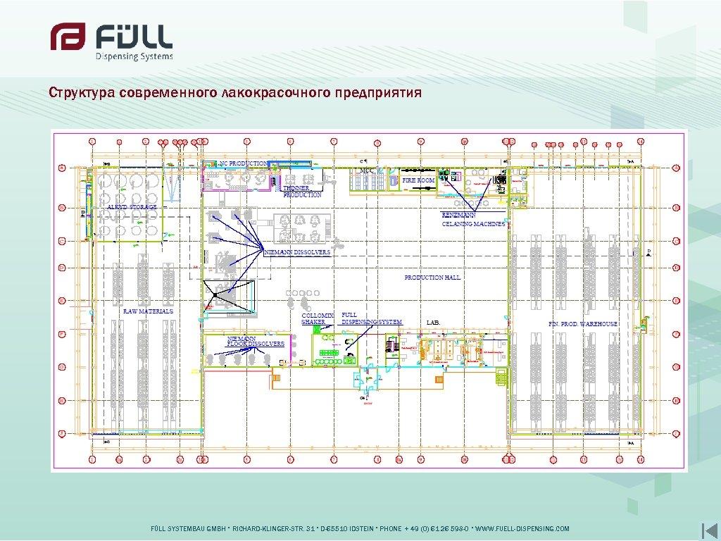 Структура современного лакокрасочного предприятия FÜLL SYSTEMBAU GMBH • RICHARD-KLINGER-STR. 31 • D-65510 IDSTEIN •