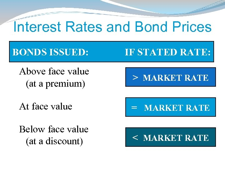 Interest Rates and Bond Prices BONDS ISSUED: IF STATED RATE: Above face value (at