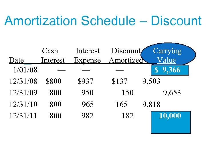 Amortization Schedule – Discount Date 1/01/08 12/31/09 12/31/10 12/31/11 Cash Interest — $800 800