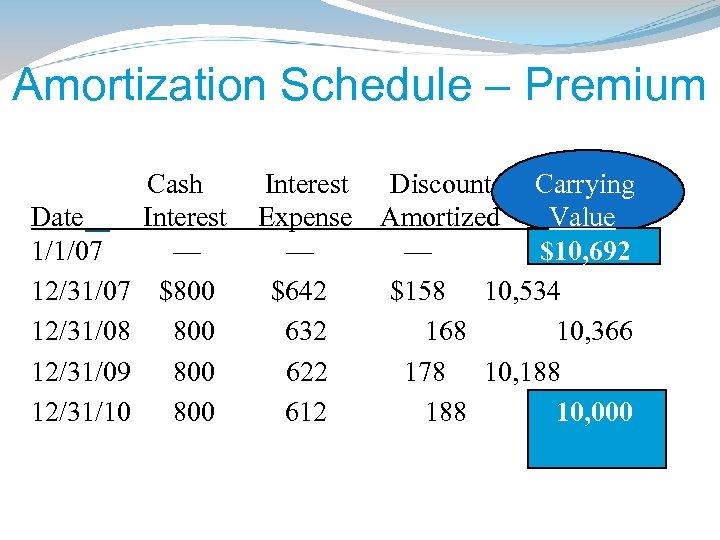 Amortization Schedule – Premium Date 1/1/07 12/31/08 12/31/09 12/31/10 Cash Interest — $800 800