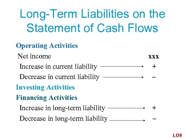 Long-Term Liabilities on the Statement of Cash Flows Operating Activities Net income Increase in