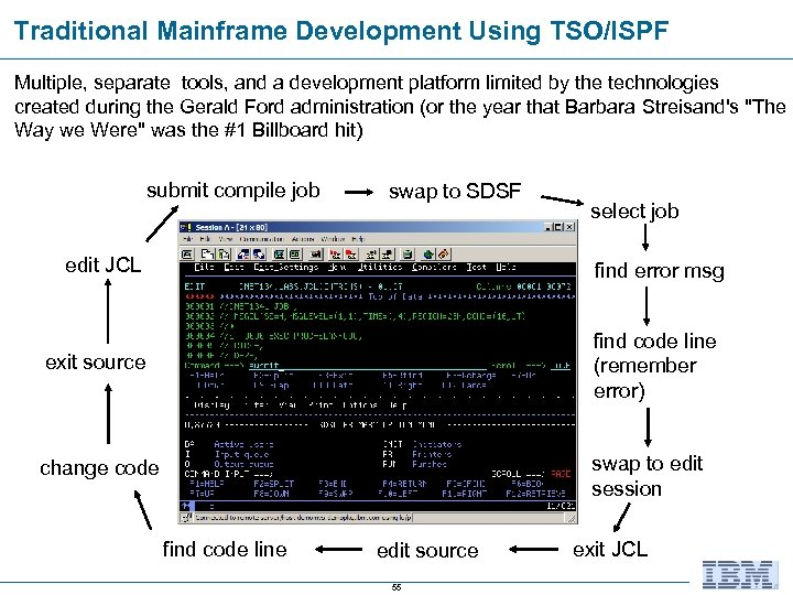 Traditional Mainframe Development Using TSO/ISPF Multiple, separate tools, and a development platform limited by