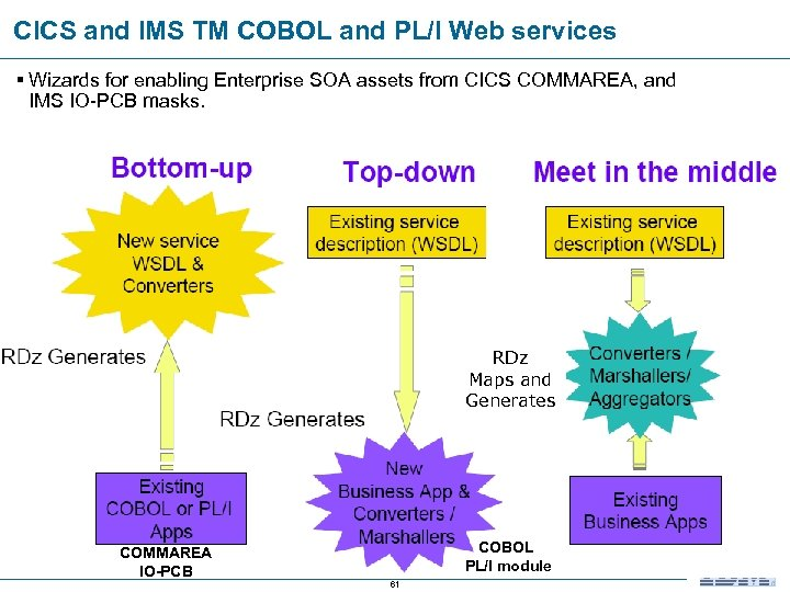 CICS and IMS TM COBOL and PL/I Web services § Wizards for enabling Enterprise