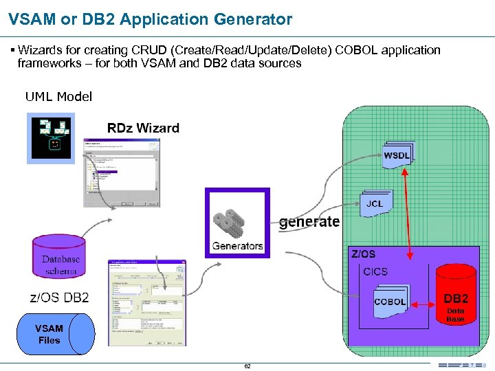 VSAM or DB 2 Application Generator § Wizards for creating CRUD (Create/Read/Update/Delete) COBOL application