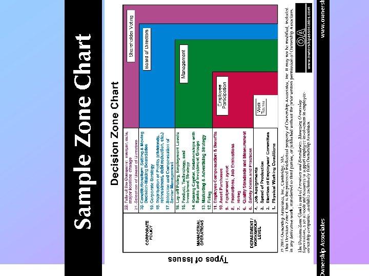 wnership Associates www. owners Sample Zone Chart