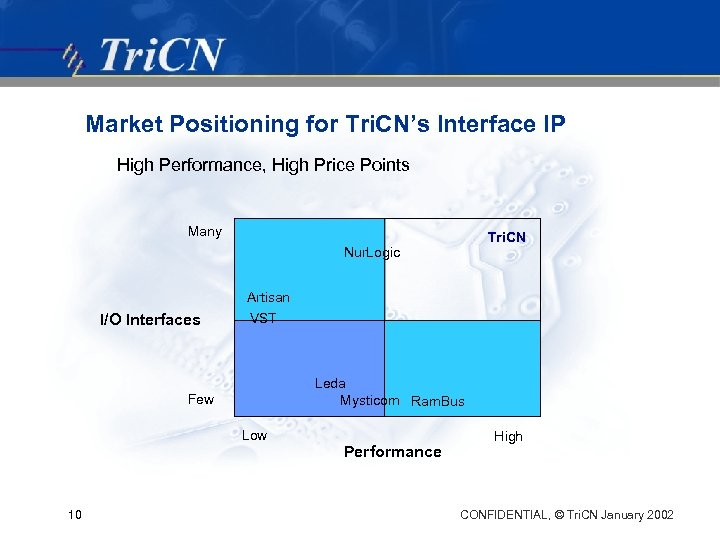 Market Positioning for Tri. CN's Interface IP High Performance, High Price Points Many Tri.