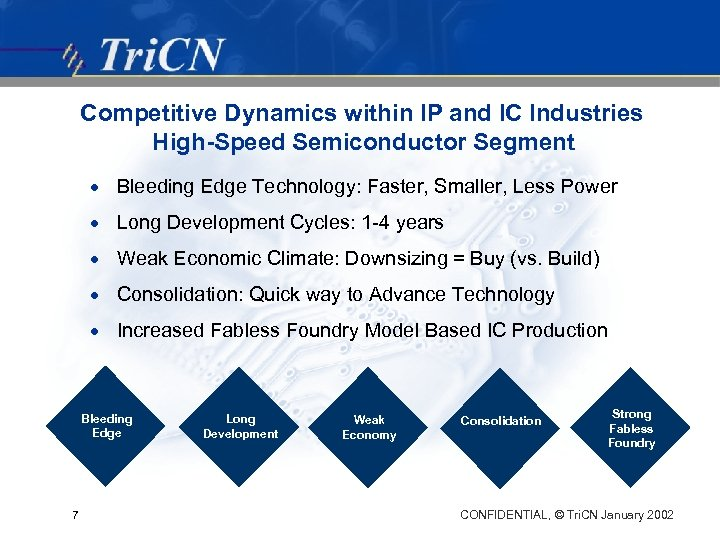 Competitive Dynamics within IP and IC Industries High-Speed Semiconductor Segment · Bleeding Edge Technology:
