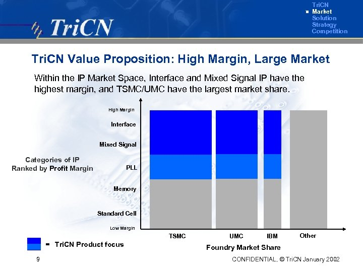 Tri. CN Market Solution Strategy Competition Tri. CN Value Proposition: High Margin, Large Market