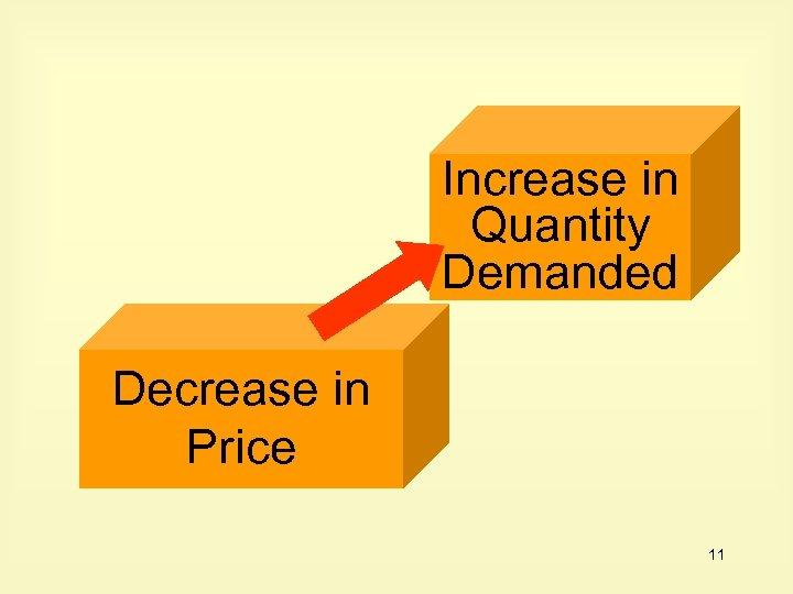 Increase in Quantity Demanded Decrease in Price 11