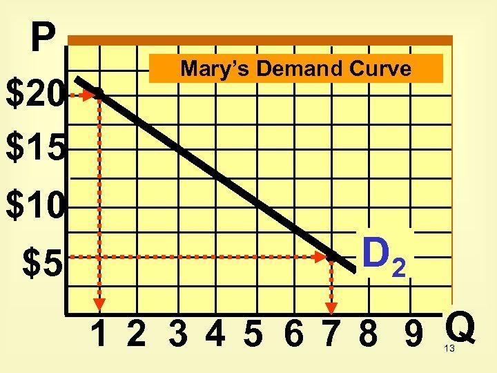 P $20 $15 Mary's Demand Curve $10 $5 D 2 1 2 3 4