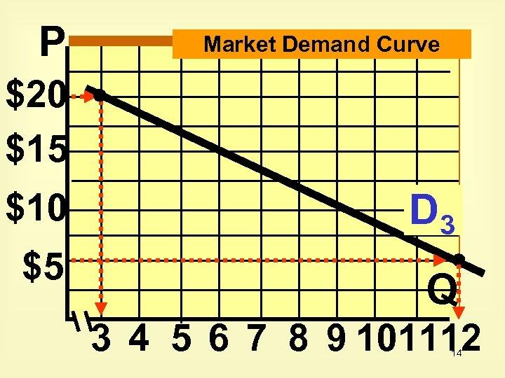 P Market Demand Curve $20 $15 $10 $5 D 3 Q 3 4 5