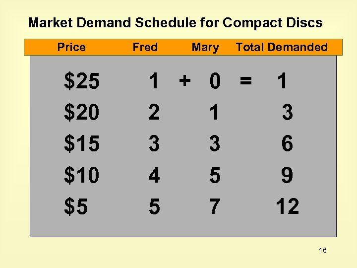 Market Demand Schedule for Compact Discs Price $25 $20 $15 $10 $5 Fred Mary