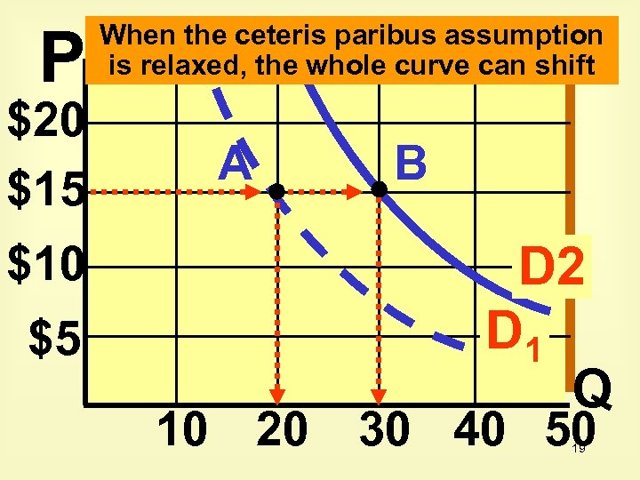 P $20 $15 When the ceteris paribus assumption is relaxed, the whole curve can