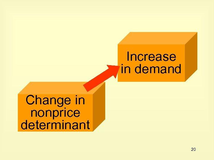 Increase in demand Change in nonprice determinant 20