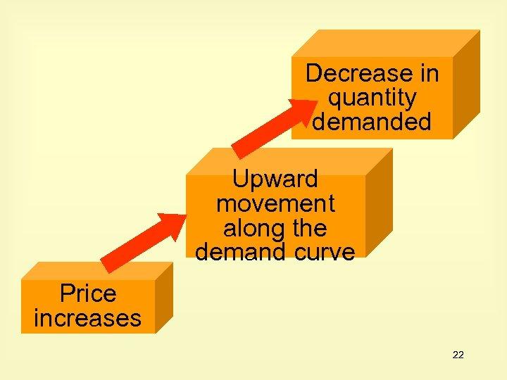 Decrease in quantity demanded Upward movement along the demand curve Price increases 22