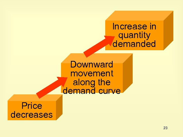 Increase in quantity demanded Downward movement along the demand curve Price decreases 23