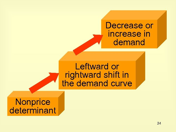 Decrease or increase in demand Leftward or rightward shift in the demand curve Nonprice