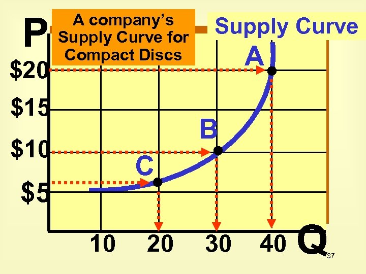 P $20 A company's Supply Curve for Compact Discs $15 Supply Curve A B